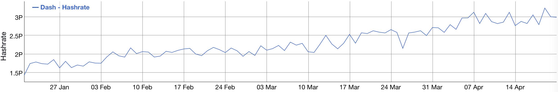加密货币市场量跌价涨,比特币算力持续攀升 | JRR研究院