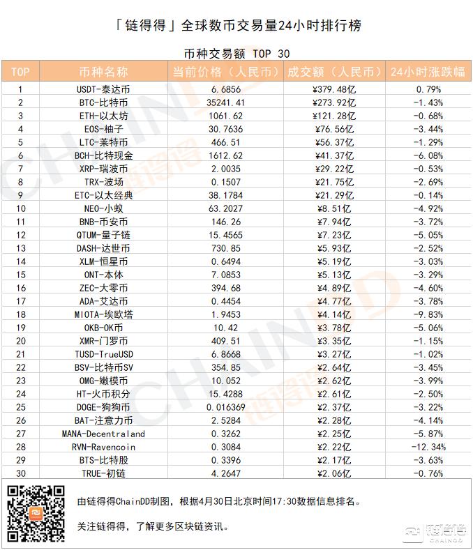 「得得交易榜」BCH ABC单日跌幅达6.08%,火币全球站位居交易量排行榜第二|4月30日