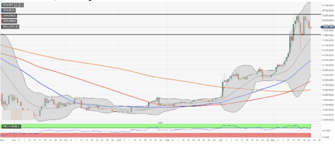 比特币价格分析:在强劲抛售后,BTC/USD面临压力