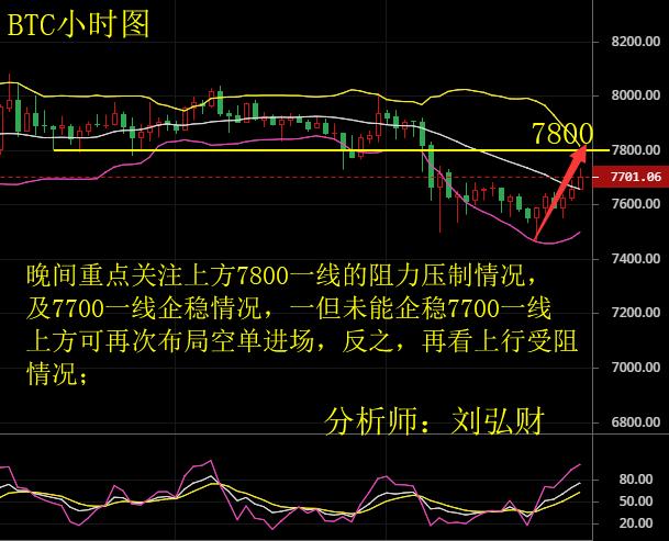 刘弘财 5.23晚间比特币以太坊走势分析及操作建议