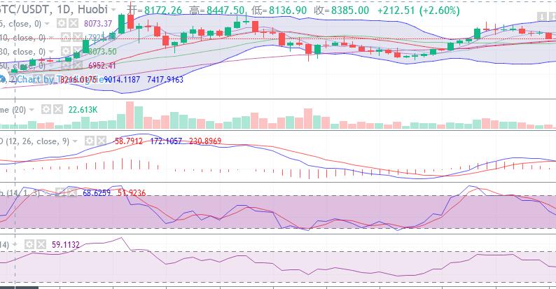 陈楚初:BTC空头涌动进一步逼迫多头就范,BCH再现强势形成四连涨