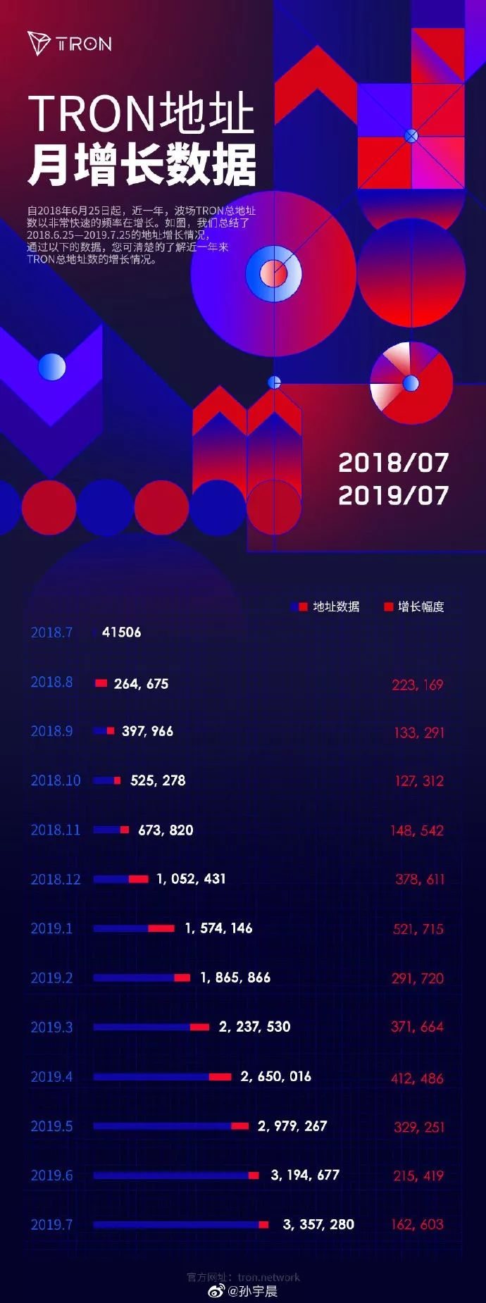 数据增长 | 波场TRON总地址数一年增长80倍,7月累计超过335万