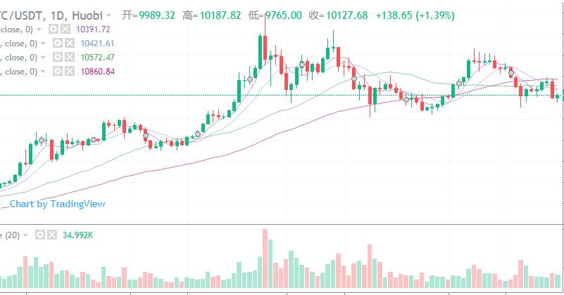 btc_陈楚初:btc弱势调整,etc强势爆发引领市场