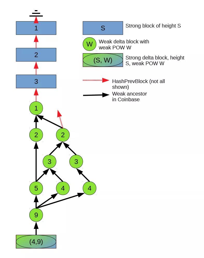 sto-Storm:一种新的BCH瞬时确认方案
