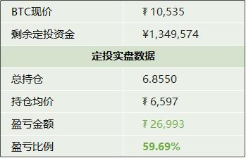 定投-比特币定投日记246:价格超过MA50,今天暂停定投