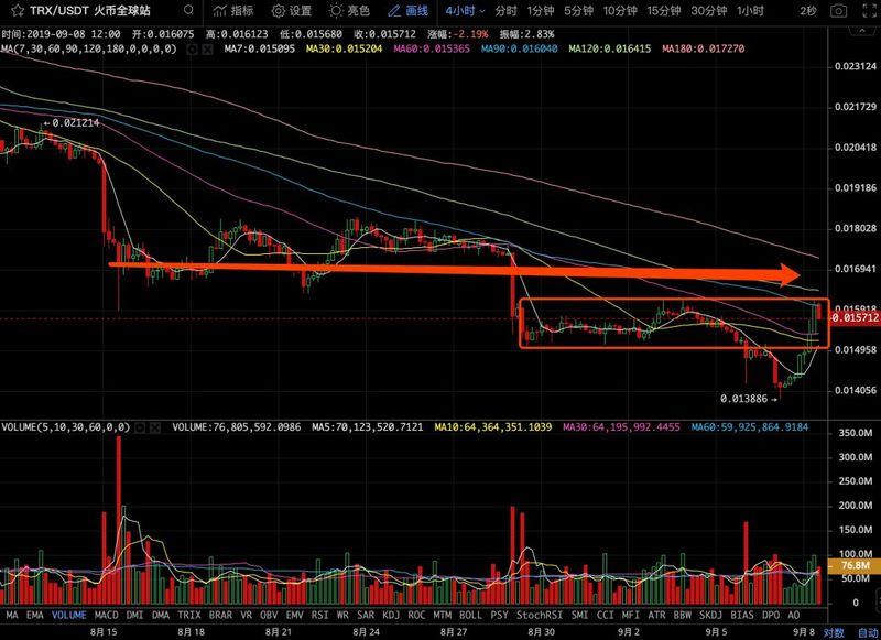 主流币超跌反弹之际,BTC仍未脱离区间震荡