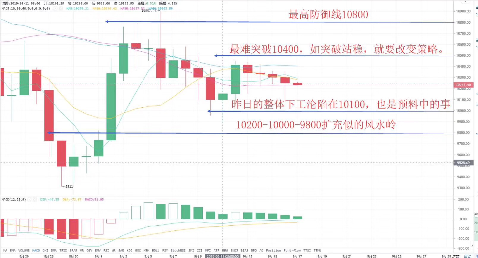 btc-BTC解析:昨日上行至10260后形成回调走势,下行跌破10200高分水界,止跌上下浮动100个点。今日继续延续昨日策略