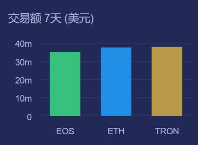 DApp-社区数据 | DApp.Review显示 近七天TRON交易额高于EOS与ETH