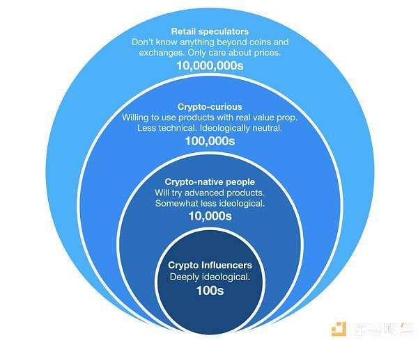 区块链创业-Dragonfly Capital投资人:区块链创业需要避开这几个坑