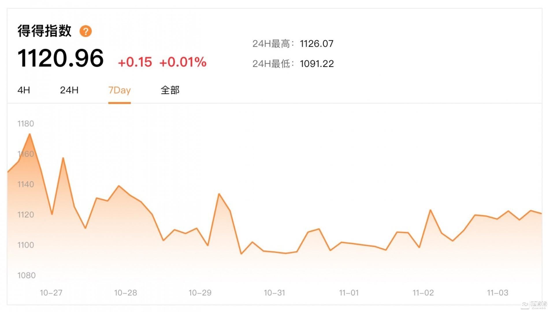 区块链-【得得周报】10.28-11.03|本周总市值上涨1.42%,腾讯代表中国主导制定区块链发票国际标准