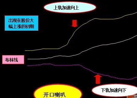 比特币新闻-虞金云谈币;BOLL布林线指标怎么看(详解)