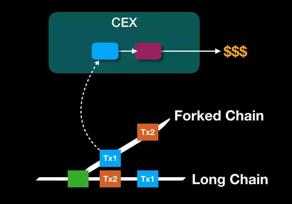 双花攻击-晓说区块链   维基链如何应对重放攻击和双花攻击?