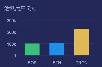 eos-数据增长 | 近七天TRON活跃用户远高于EOS与ETH