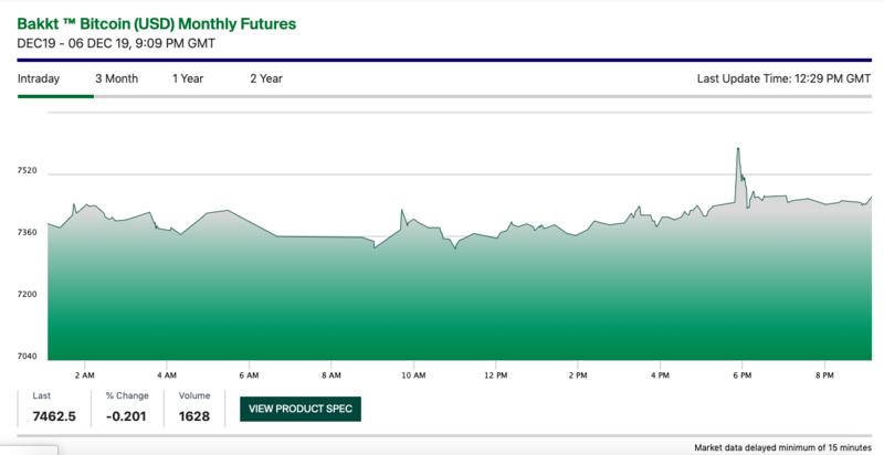 Bakkt-SEC批准了一支只投资比特币期货的基金,Bakkt终成最大赢家?