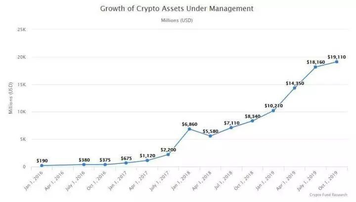 区块链-2019年初的区块链预言,现在实现了几个?
