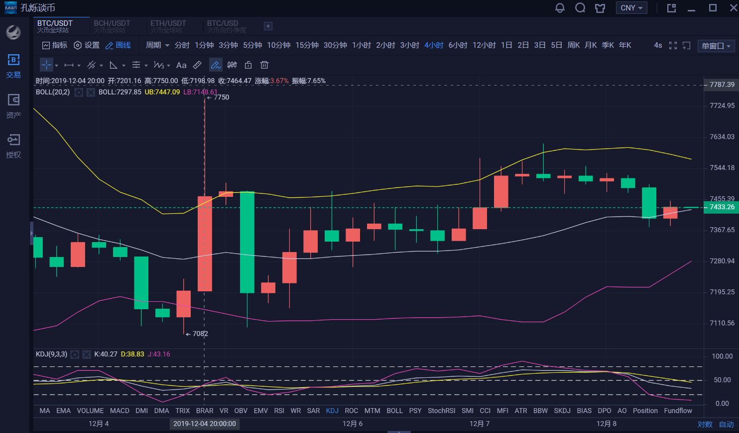 btc-孔烁谈币:12.8数字货币BTC行情分析