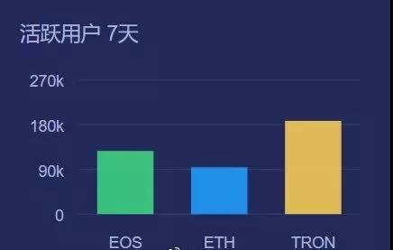 eos-数据增长 | 近七天TRON活跃用户持续在20万人次,远高于EOS与ETH