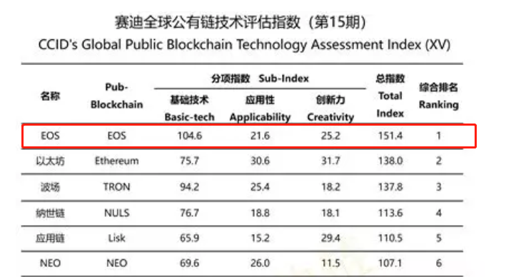 eos-霸榜14次!EOS再度登顶「赛迪全球公有链技术评估指数榜单」