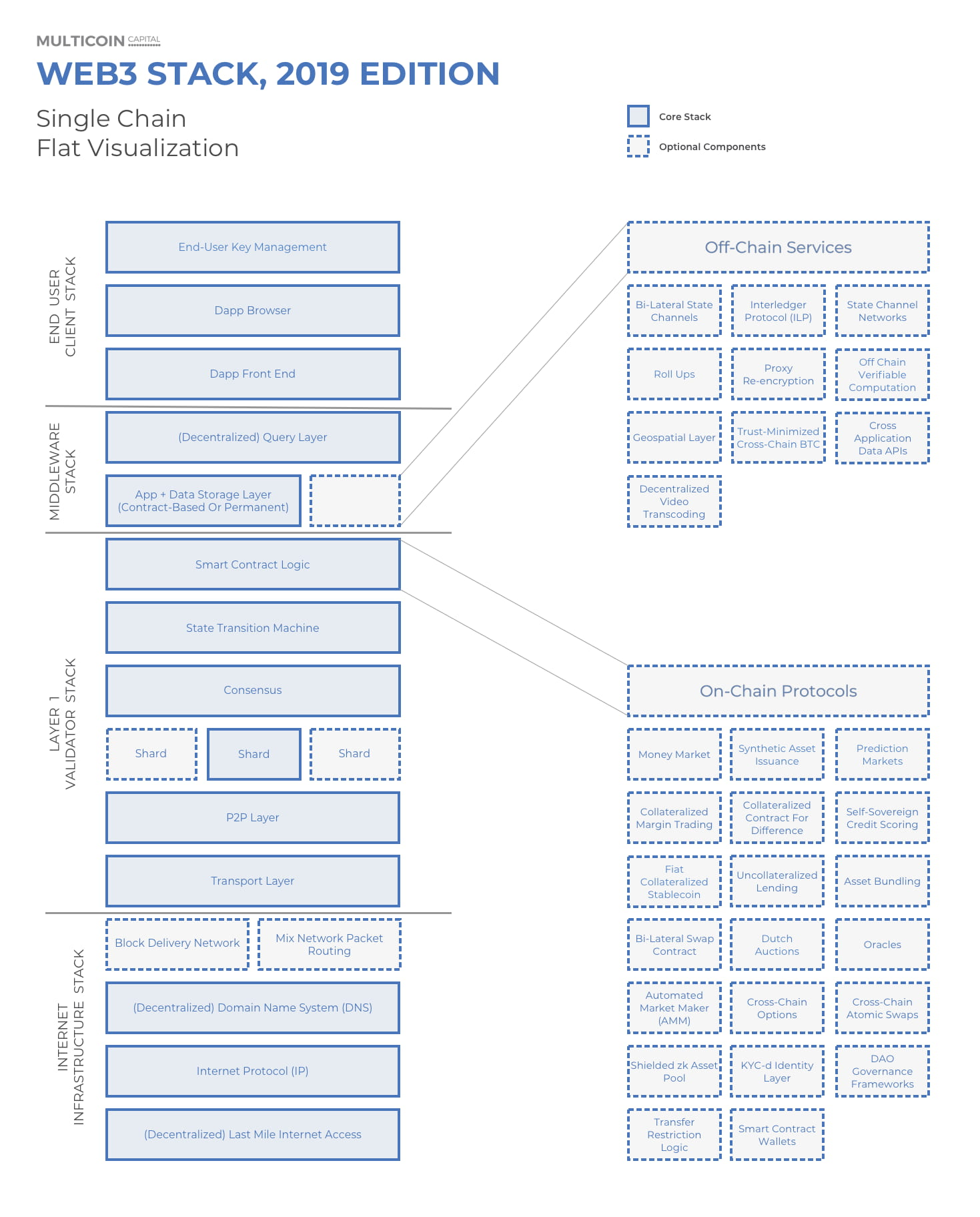 Multicoin:5 张图描绘 2019 年Web3 堆栈全景