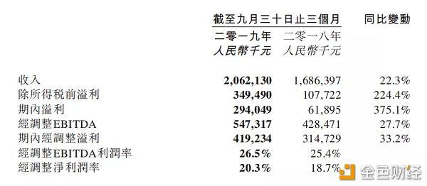 区块链-同程艺龙Q3交易额同比增长21.7%区块链旅行平台热气球(TRIO) 加速推进