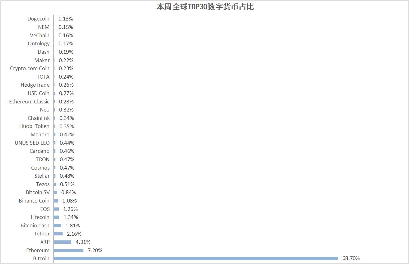 数字货币-本周数字货币总市值走势平稳1094亿美元 中国区块链相关专利共12355件