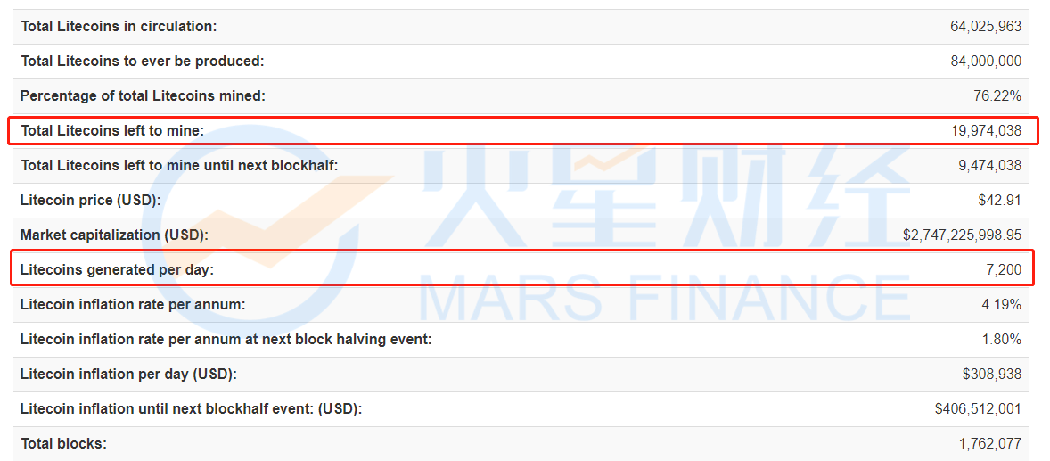 比特币新闻-火星一线 | 未开采莱特币不足2000万枚!预计未来四年将有一半LTC被挖出