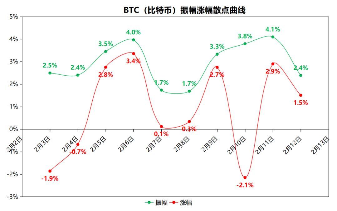 比特币-币圈交易员:比特币再创新高后快速下跌,主流币动荡加剧!
