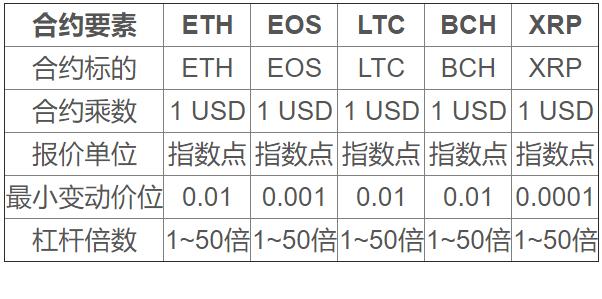 永续合约-BKEX Global 关于上线ETH、EOS、LTC、BCH、XRP币本位保证金永续合约的公告