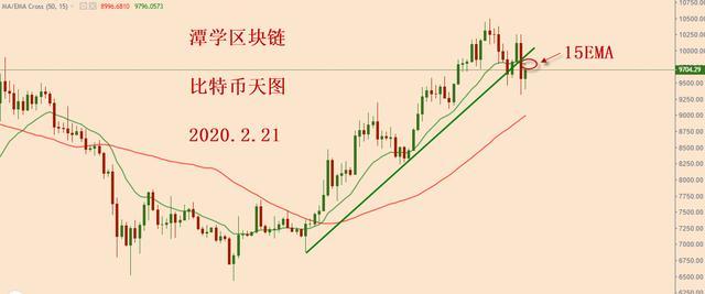 比特币短期震荡调整,格局不清晰,耐心等待!
