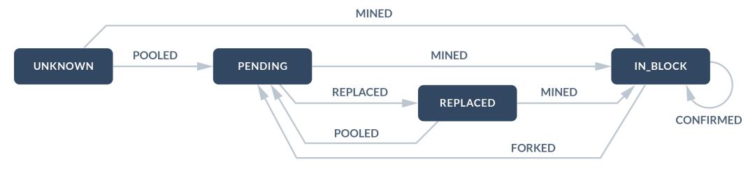 DApp-建议收藏!告诉你以太坊交易可能经历的8个状态以及DApp该如何应对
