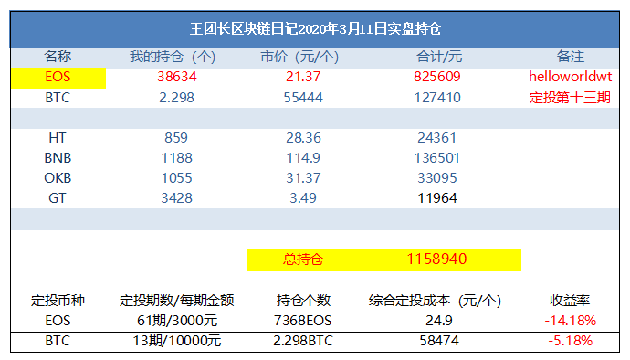 eos-王团长区块链日记851篇:丢了25000个eos