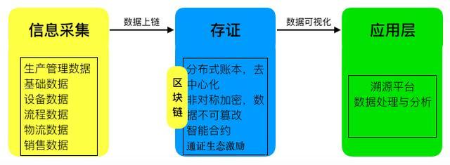 区块链赋能-OKEx投研 | 区块链赋能溯源领域研究报告