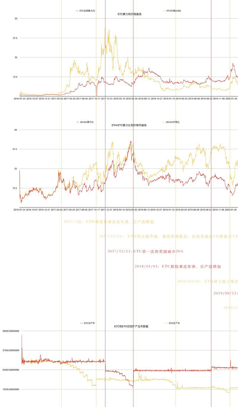 etc-ETC与ETH的变革之年,显卡挖矿如何布局?