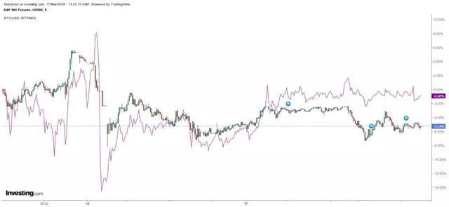 比特币价格走势-最近的事实证明,比特币价格走势与股市完全吻合