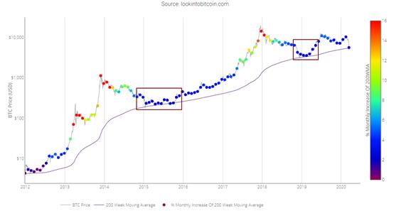 比特币历史价格-OKEx高级分析师岩松:200周均线是比特币历史价格走势中非常重要的支撑位