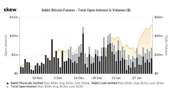 Bakkt-分析:Bakkt、CME和CBOE这样的机构投资者如何影响比特币价格?