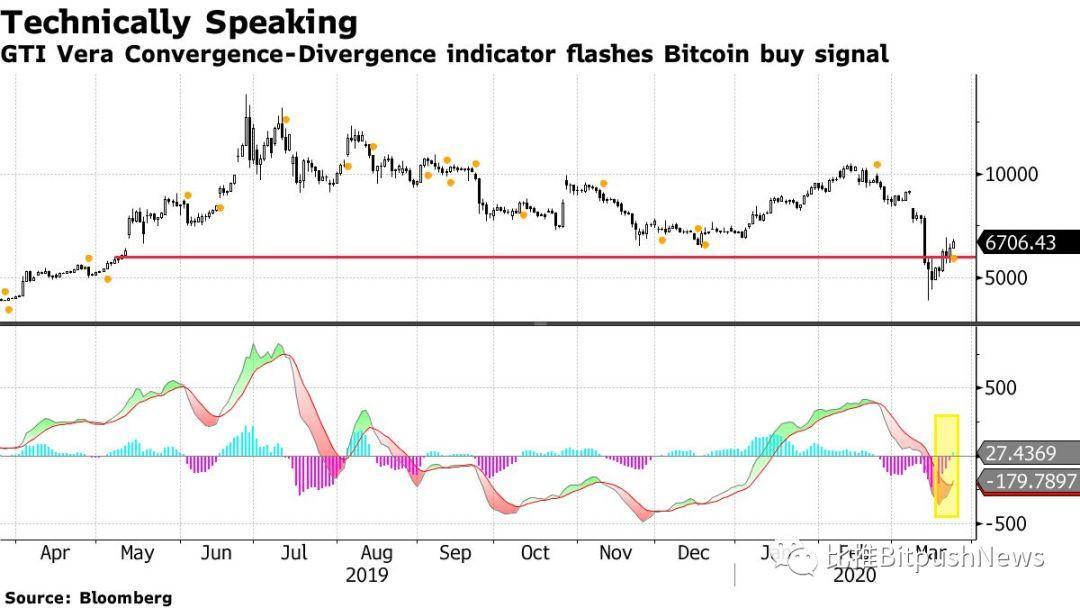 投资者-亿万富翁投资者Novogratz准备抄底购买比特币