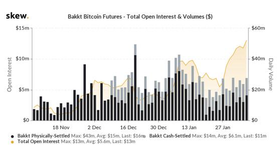 Bakkt-像Bakkt、CME和CBOE这样的机构投资者如何影响比特币价格?