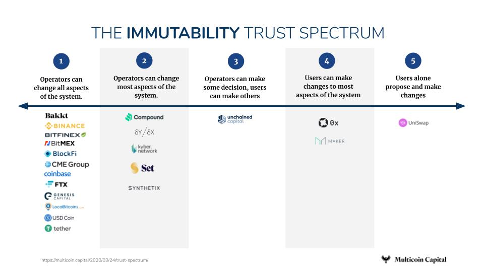 ICO-风投Multicoin Capital:如何用「信任模型」为目前市面上的区块链项目打分?