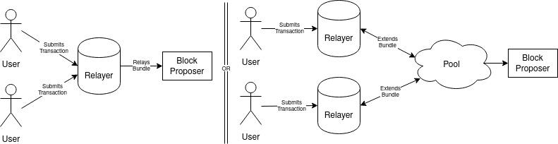 以太坊-研究:以太坊2.0中的状态提供者模型
