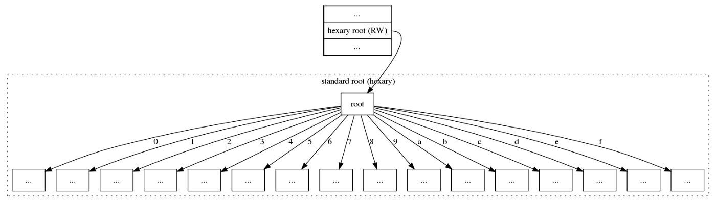 以太坊-给以太坊做个大手术:MPT十六叉树转二叉树需要这三步