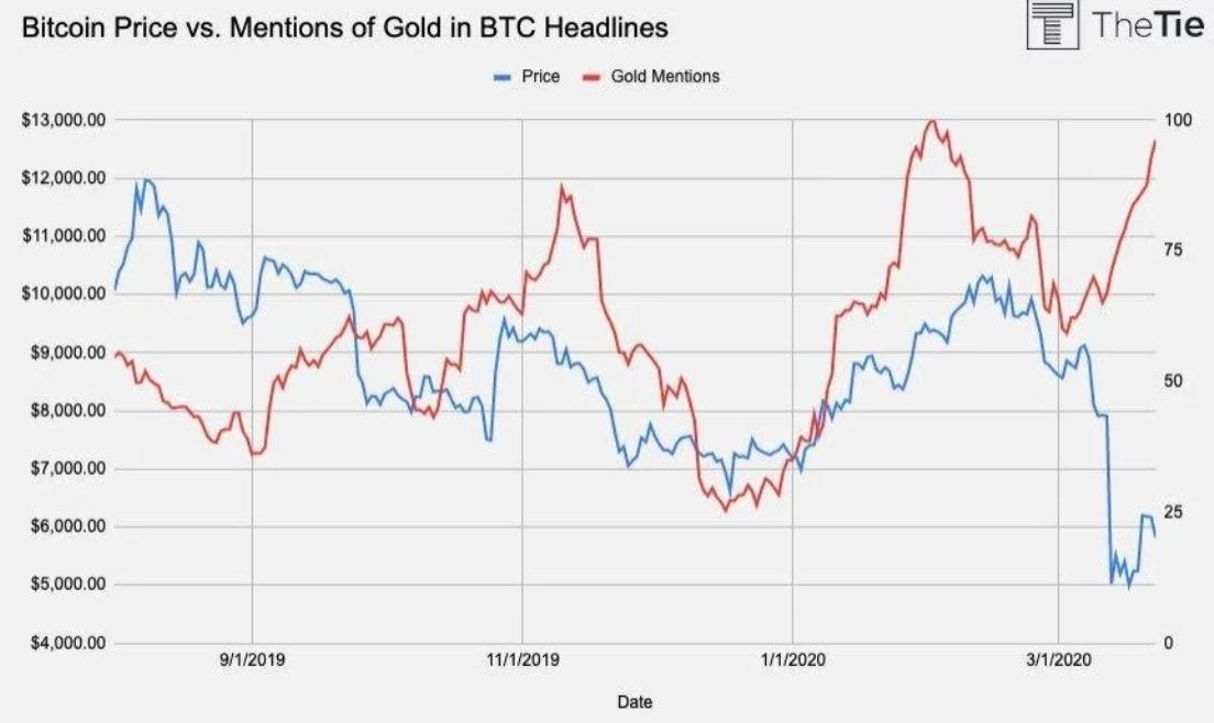 投资者-比特币荣获本周最佳资产,情绪数据显示投资者信任比特币和黄金