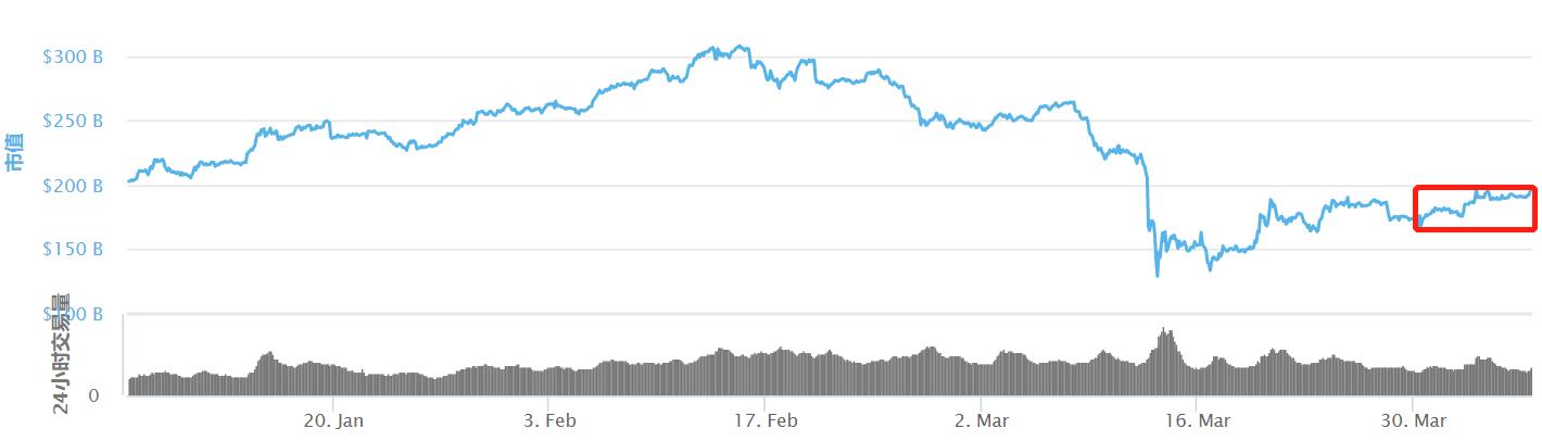 「网络币」TAMC研究院丨震荡上行收阳线,市场底部渐抬高