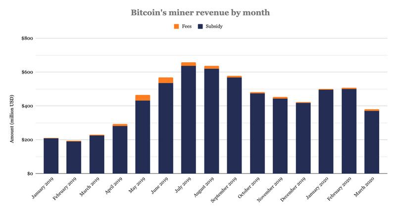 「瑞波币」数据:比特币矿工3月份获得3.801亿美元收入,与2月份相比下跌25%