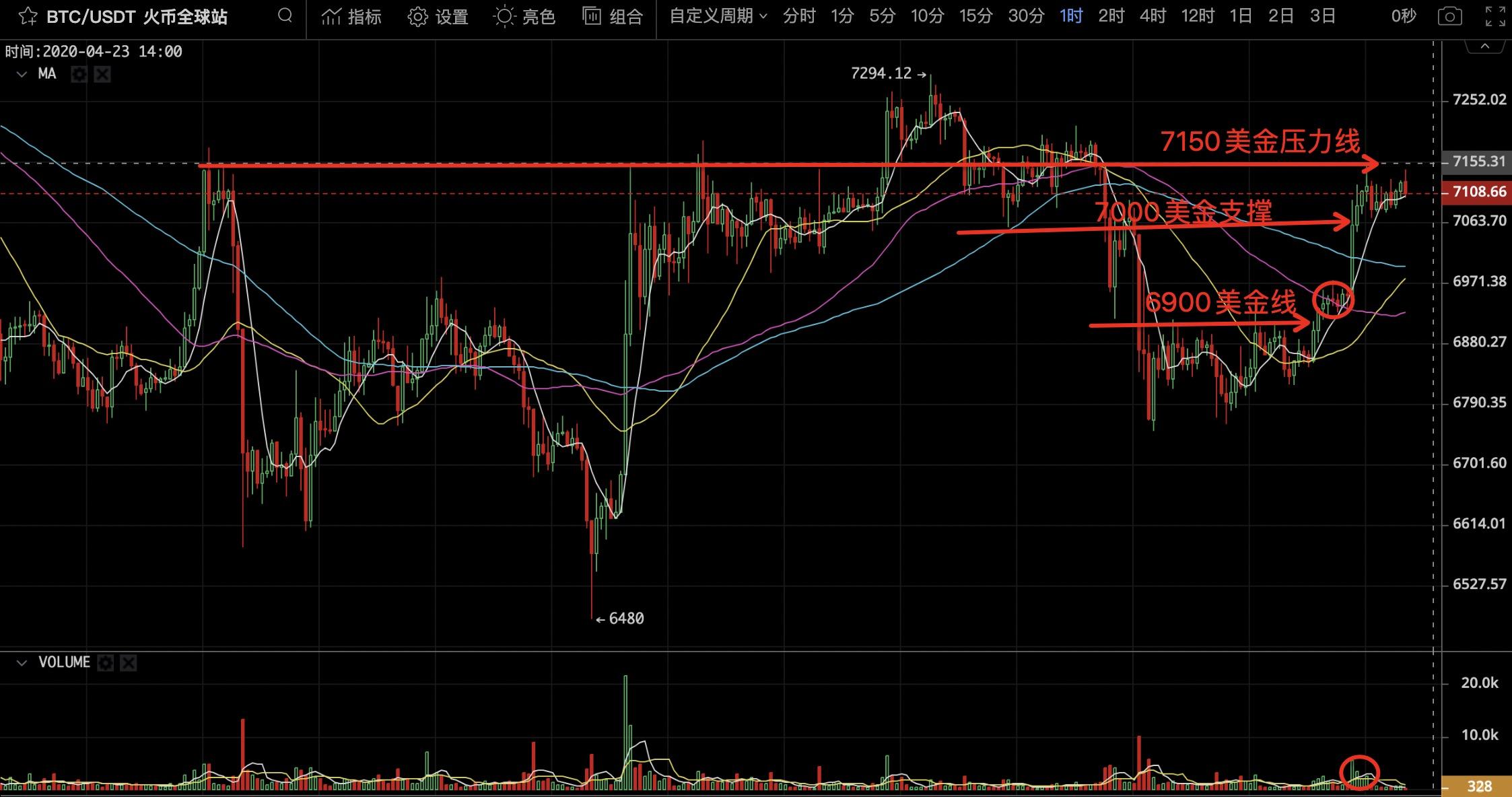 「库神钱包」火星早行情0423:BTC短时反弹站上7000美金,近期走势受外部金融市场波动