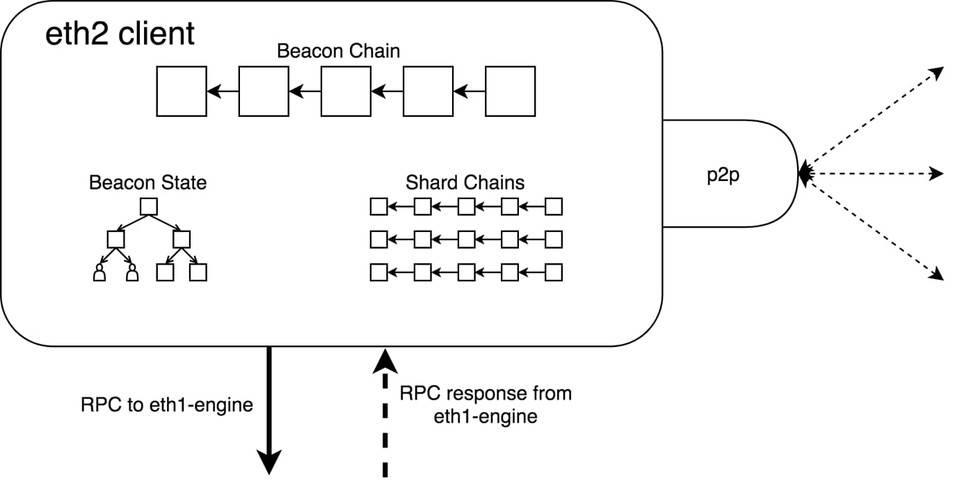「比特儿」干货丨详解以太坊 2.0 如何与 1.0 合并