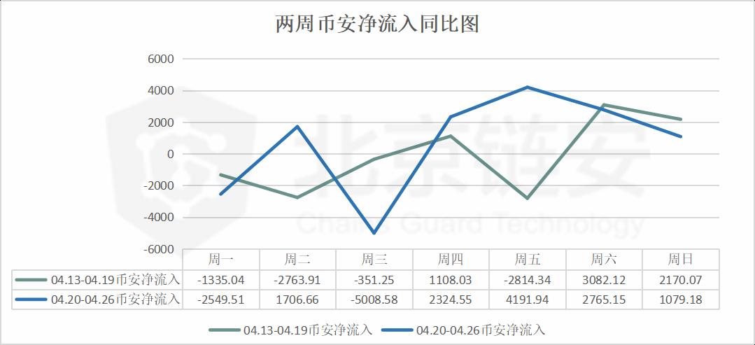 「雷达币」北京链安周报:链上数据如币价波澜不惊,币安却净流入数千BTC