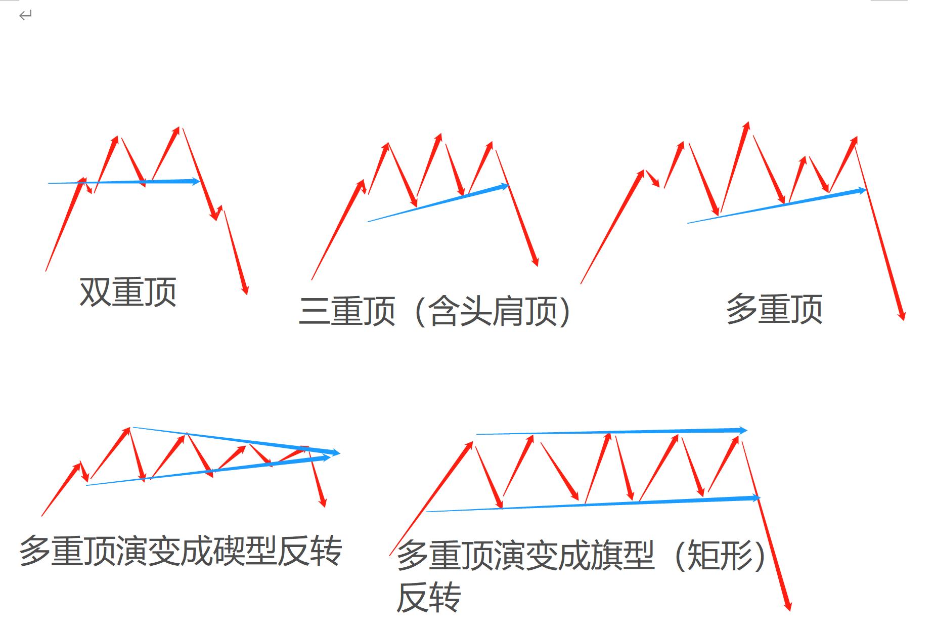 「加密货币」【坤叔解盘日记 4-27】常见价格形态之双重顶及其演变