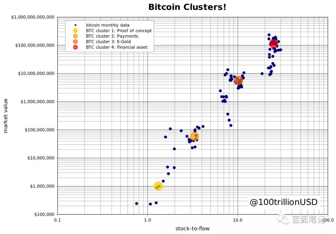 「比特币交易网」比特币S2F跨资产模型:预测比特币价格的新思维